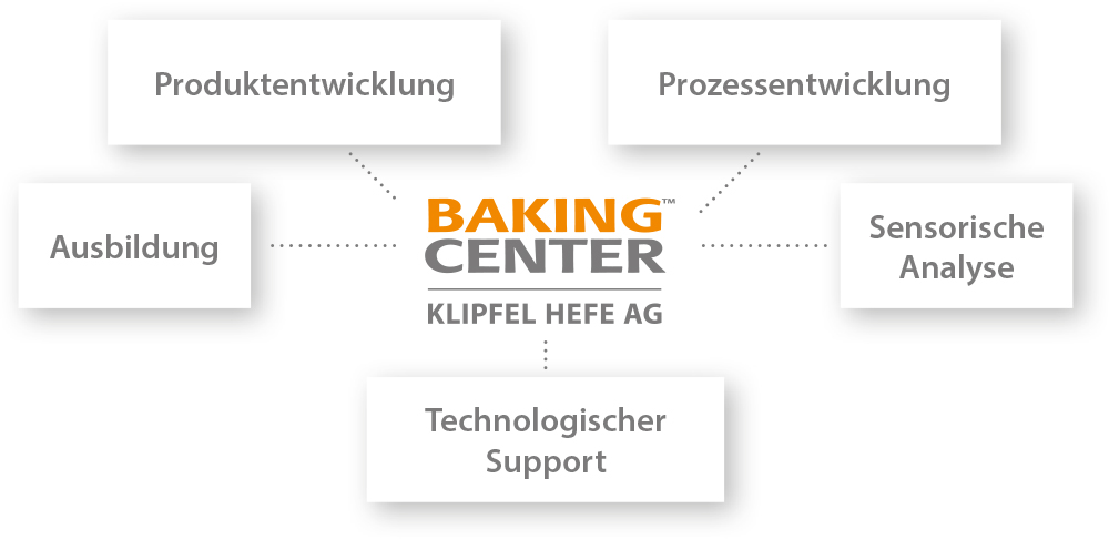 Diagramm Baking Center Schweiz